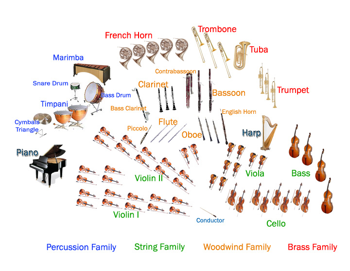Orchestra Map