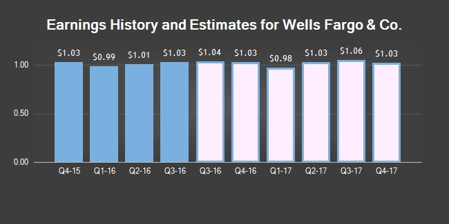 wf-historic-earnings